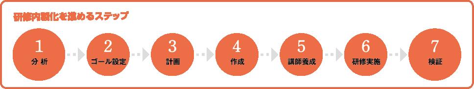 研修内製化を進めるステップ 1.分析→2.ゴール設定→3.計画→4.作成→5.講師養成→6.研修実施→7.検証